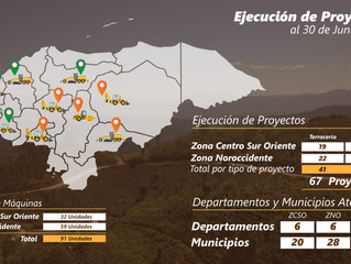 Ejecución de Proyectos al 30 de Junio 2020