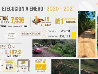 Resumen de Inversión en obras del Fondo Cafetero Nacional.