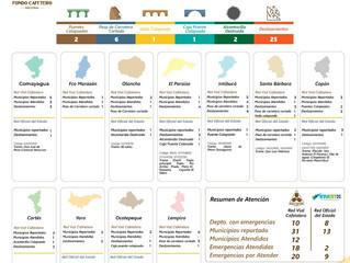 Boletín informativo de actividades huracán ETA