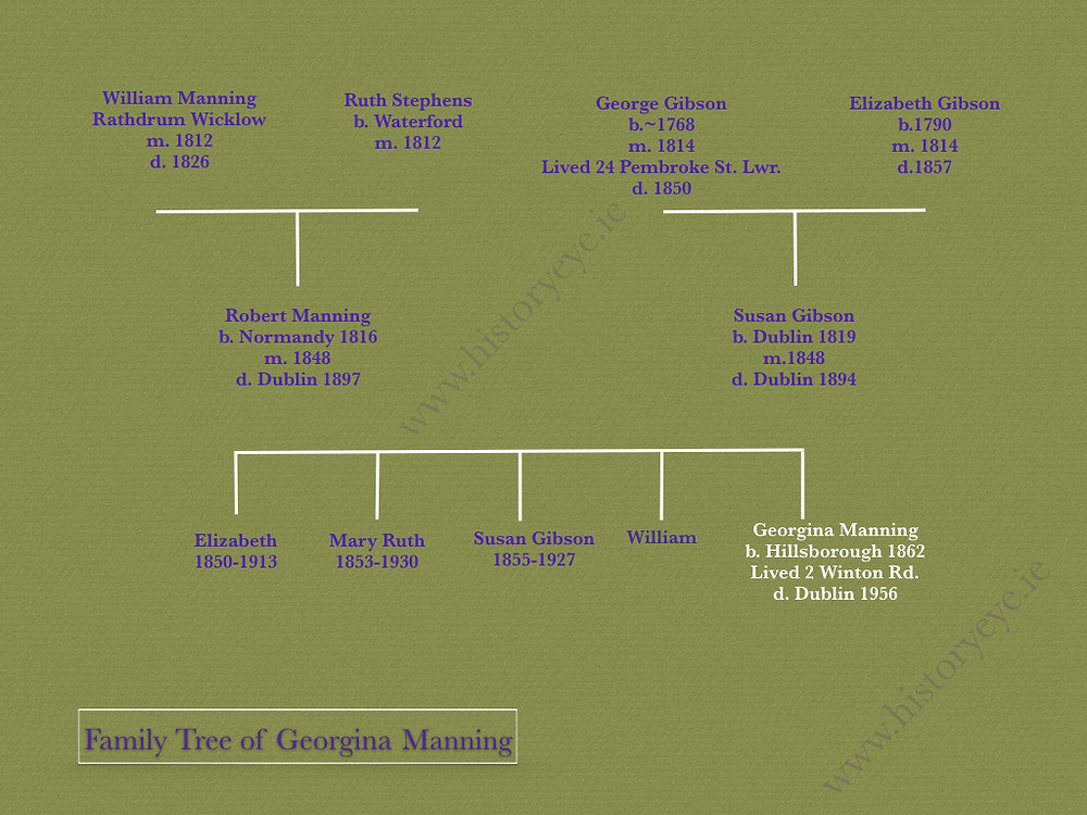 Historyeye | Family tree of Georgina Manning, Dublin suffragist