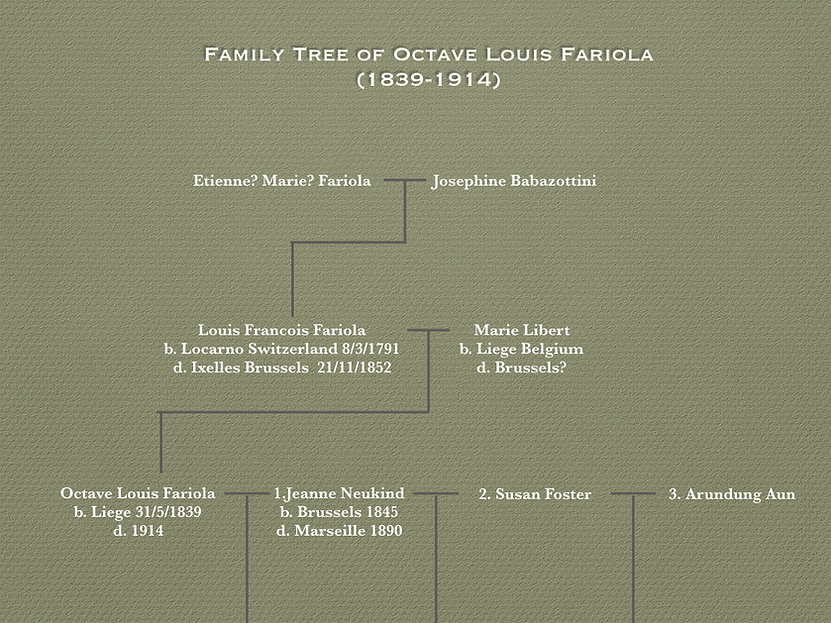 Historyeye | Octavio Fariola's Family Tree
