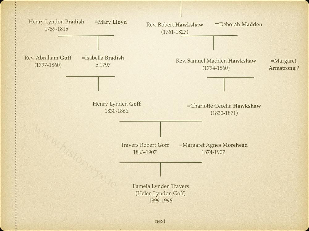 Edmund Spenser, Samuel Madden, Sir Richard Travers, Goff, Pamela Lynen Travers, Helen Lyndon Goff, Mary Poppins,Walt Disney