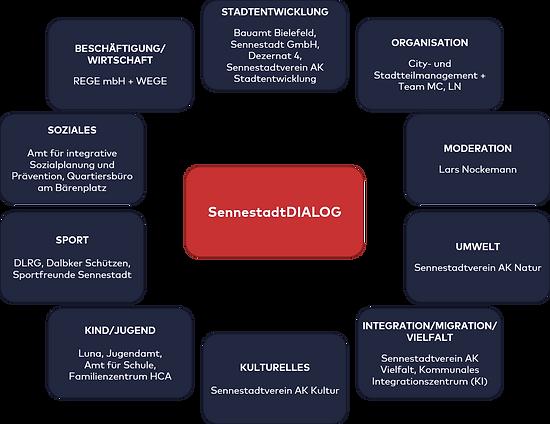 SennestadtDIALOG_Grafik_2021_03_15.png
