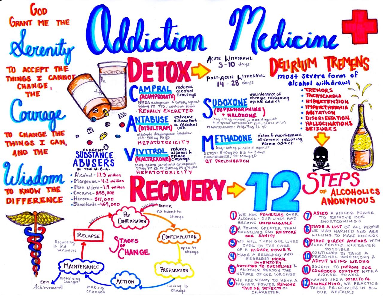 Emergency Medicine Studies w/ emDOCS