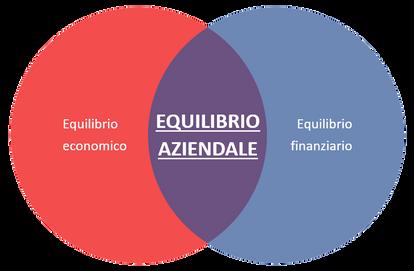 Equilibrio economico e finanziario