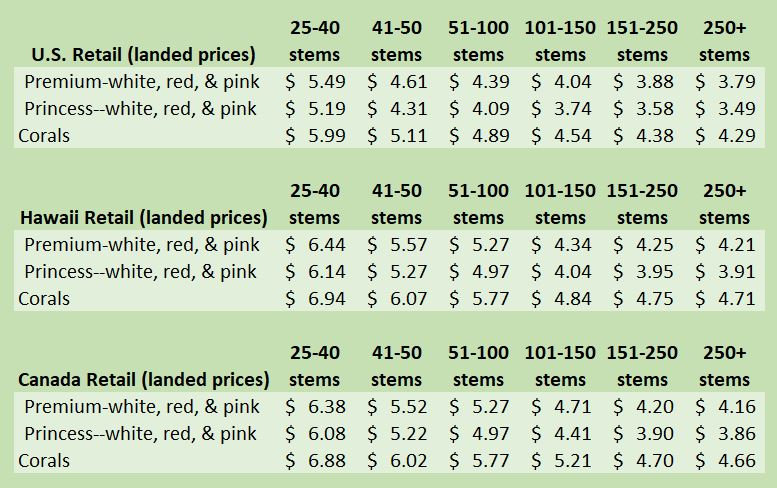 Domestic, HA, CNDA retail prices clip.JP