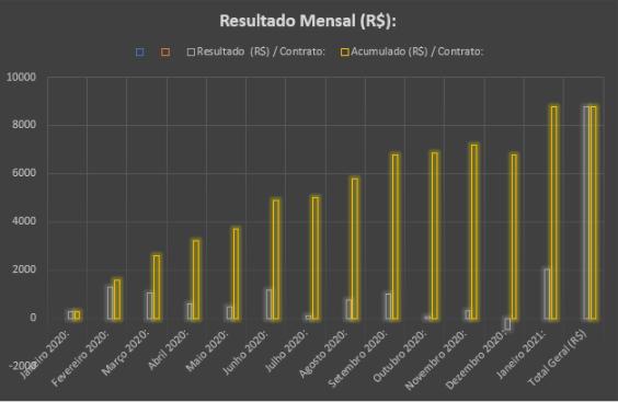 Gráfico Resultados Robô.png
