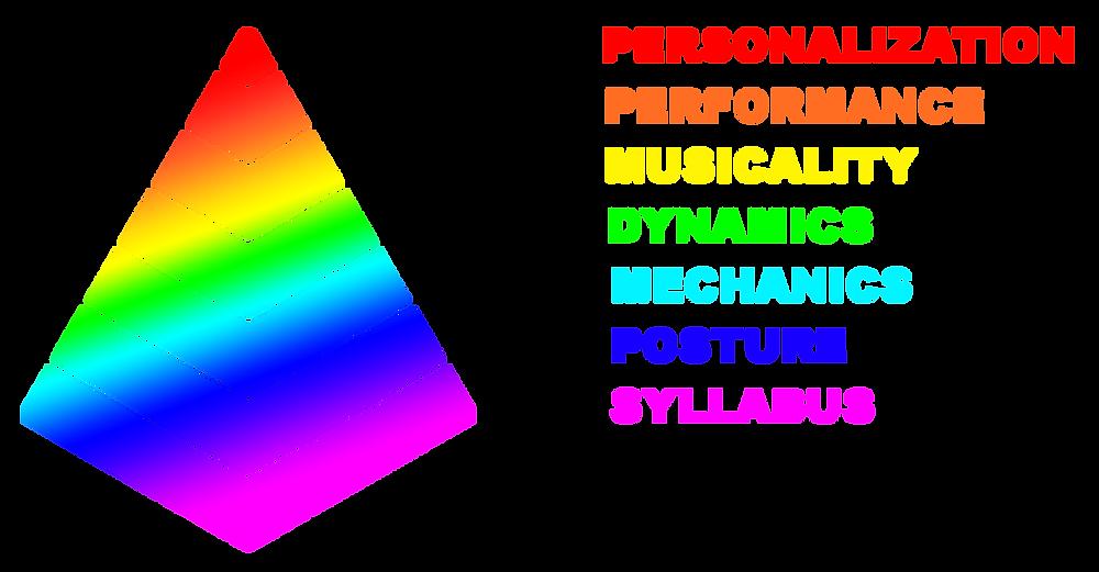 Prism Method Scheme