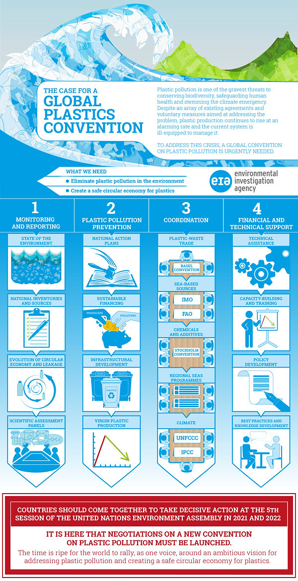 Infographic - Convention on Plastic Poll