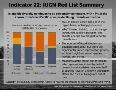 Indicator 22: IUCN Red List summary