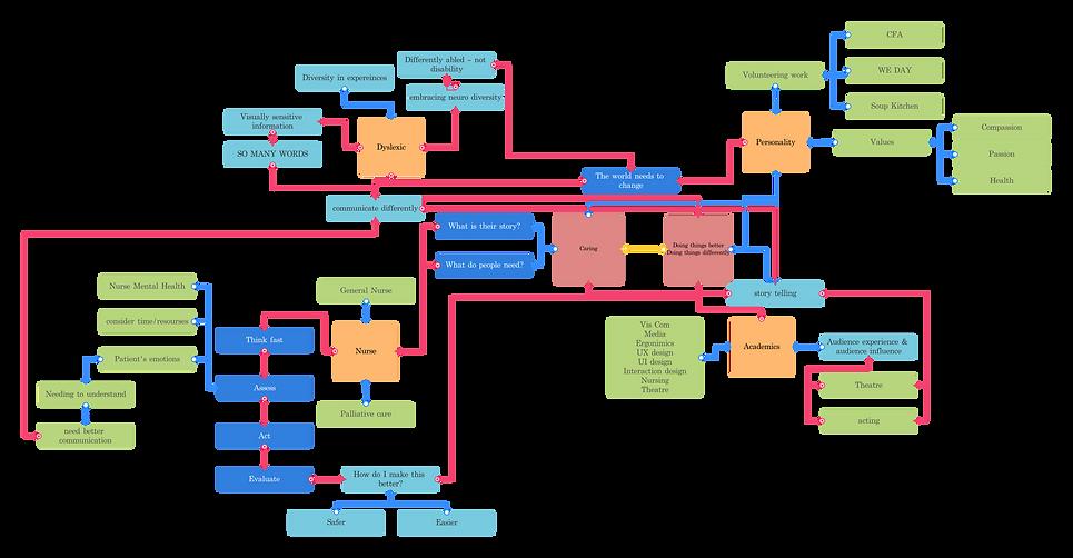 dana flow chart.png