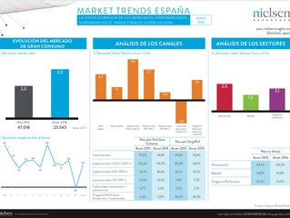¡Junio vuelve a mostrarnos un mercado de Gran Consumo en positivo (+2,2%), tras el paréntesis del me