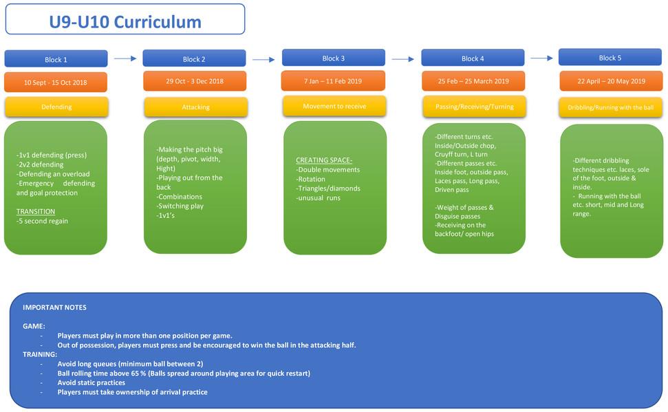 U9-U10 Curriculum .jpg