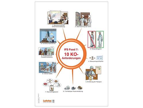 Poster IFS Food 7:  10 KO-Kriterien