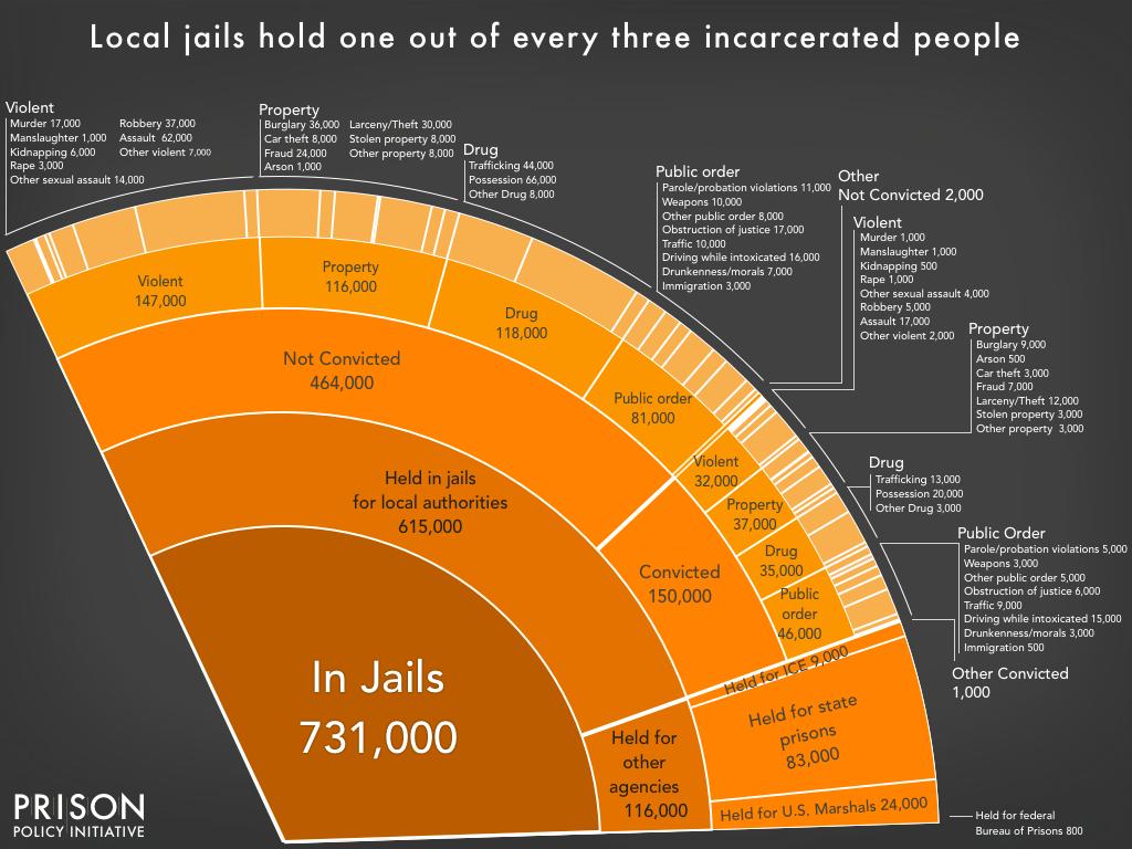 pie2018_jail_detail