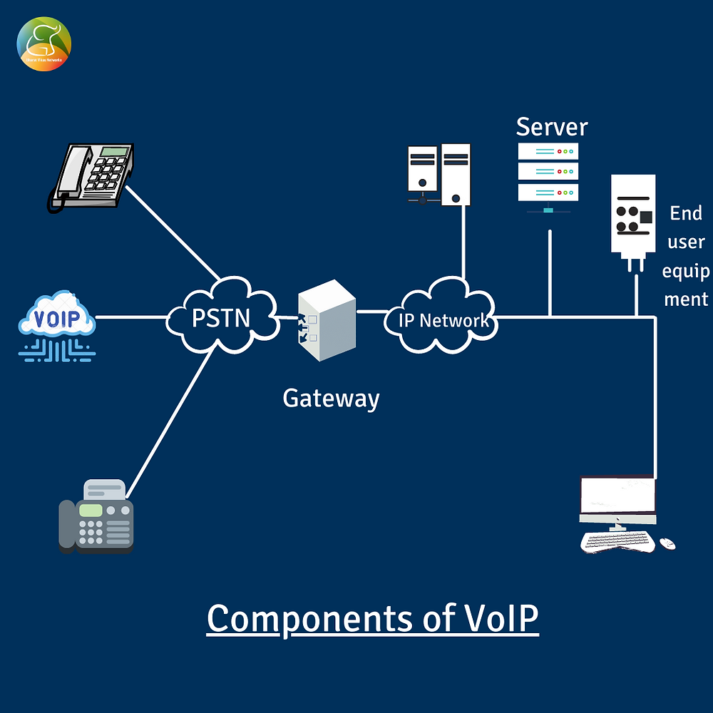 Components of VoIP communication system