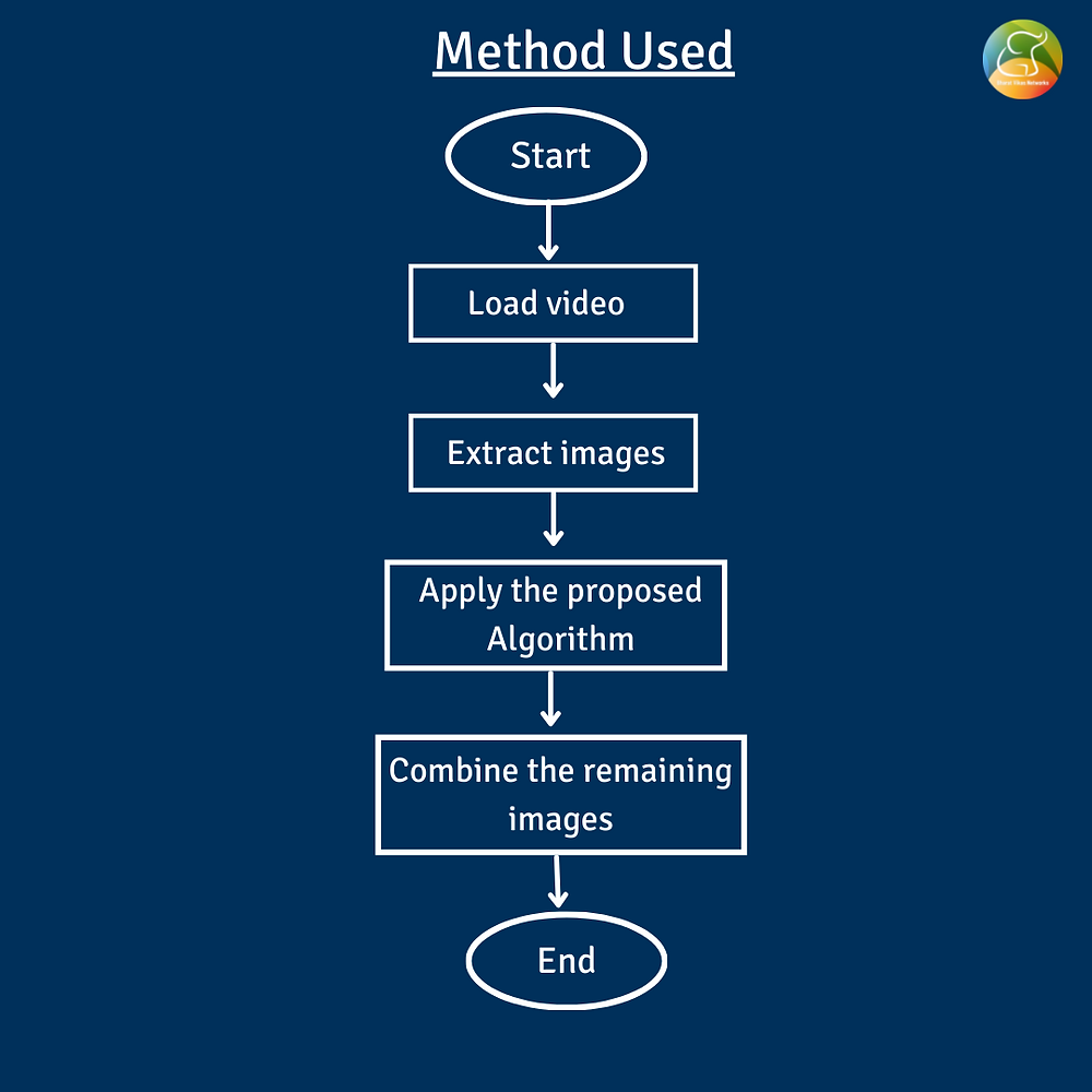 Method used in Adaptive Thresholding Motion Detection for Storage Optimization