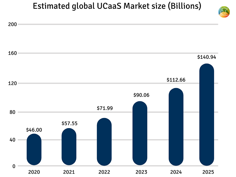 Market size of Unified communications as a service (UCaaS) between 2020 and 2025