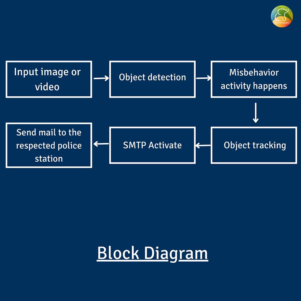Block diagram for Smart Detector