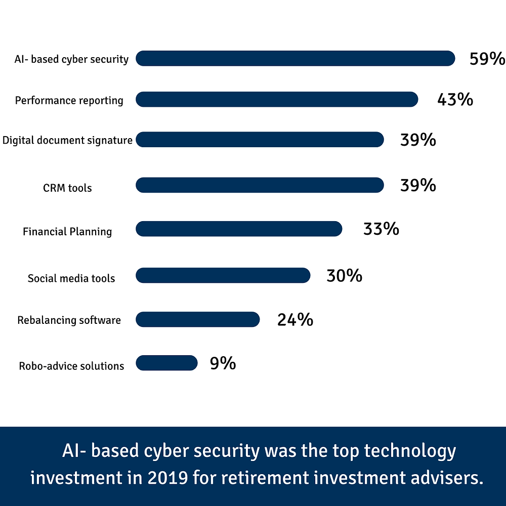 Top technology investment in 2019