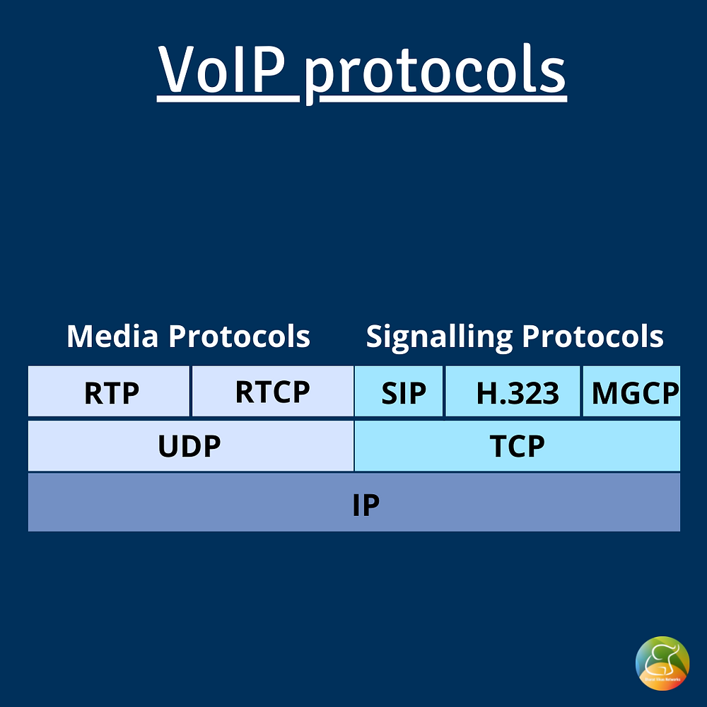 Protocols for Voice over IP communication system