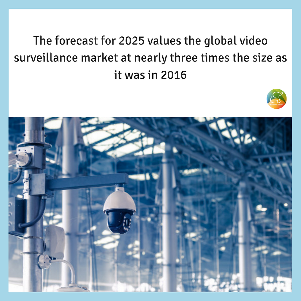 The forecast for 2025 values the global video surveillance market at nearly three times the size as it was in 2016