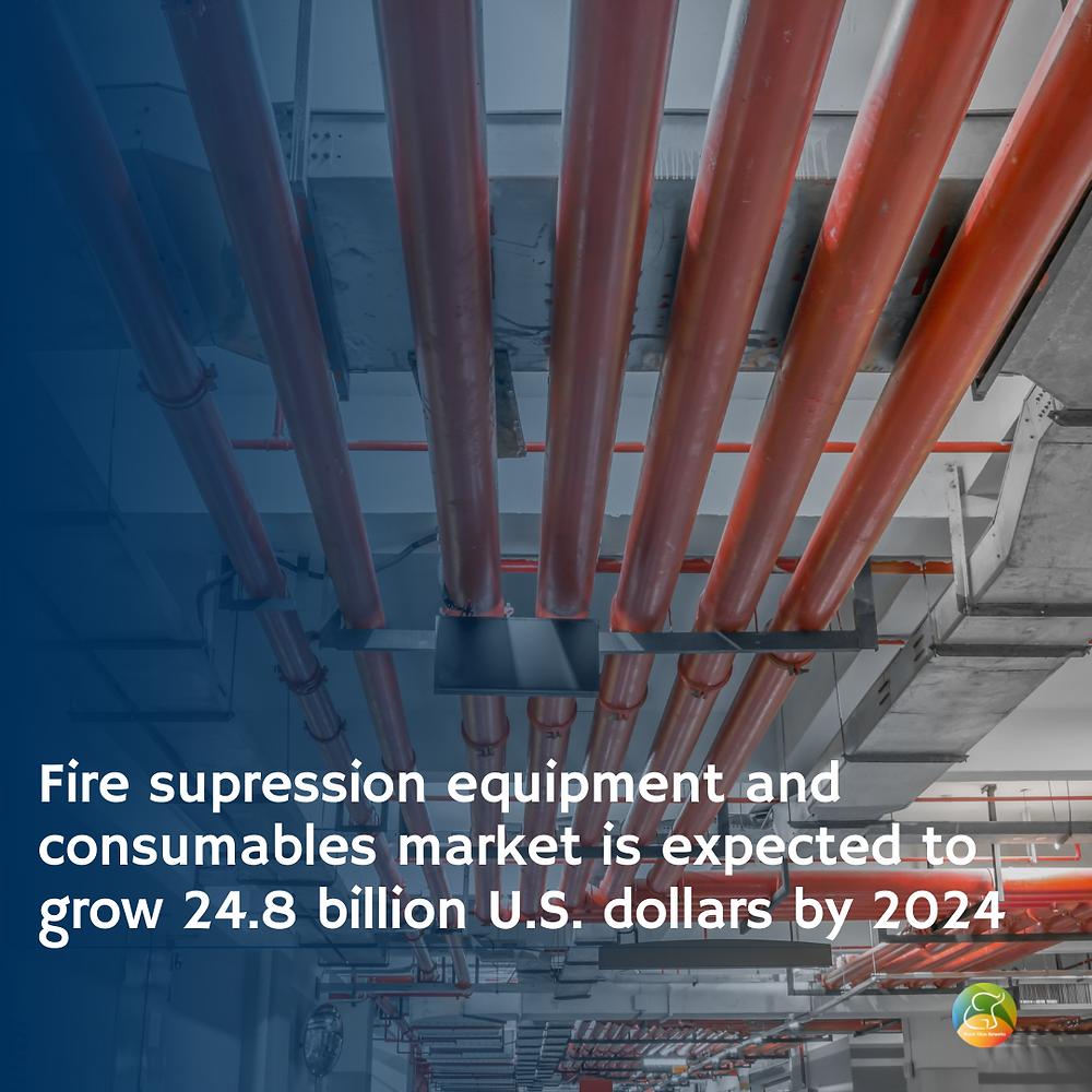 Fire suppression equipment market