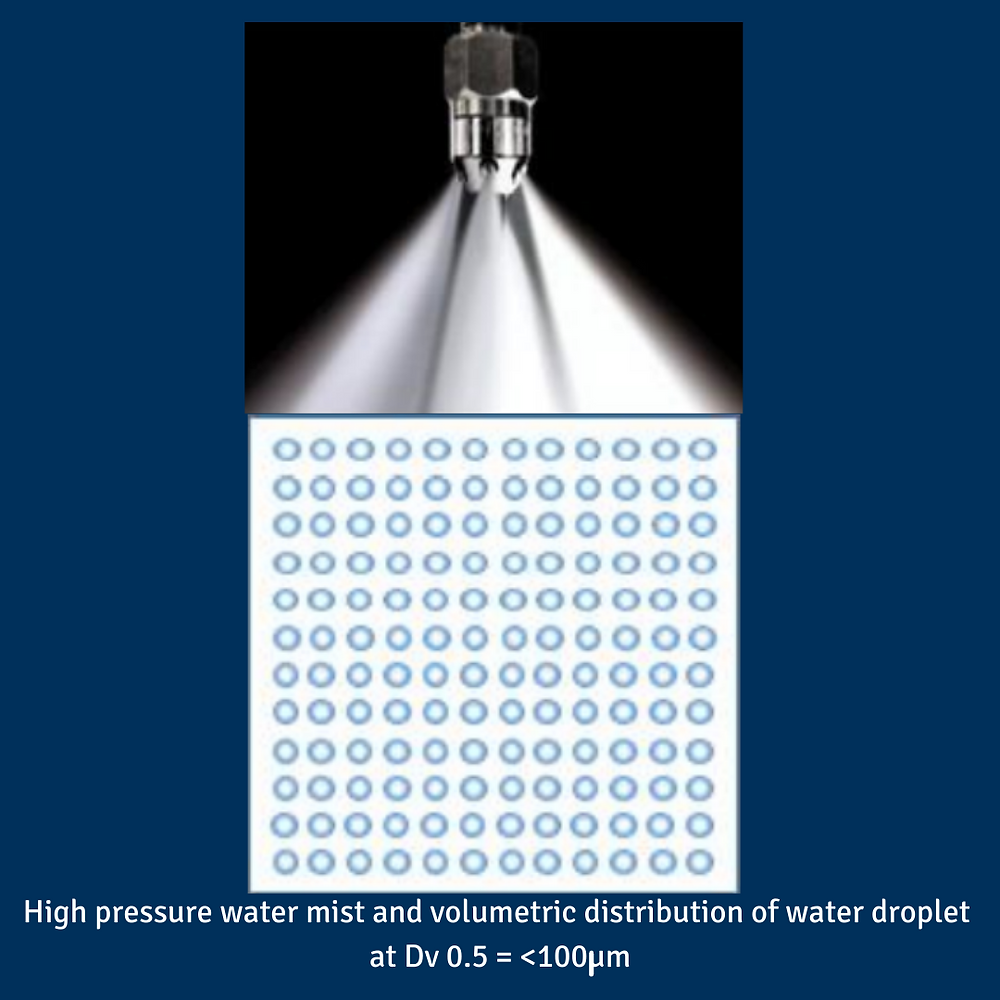 High pressure water mist and volumetric distribution of water droplet  @ Dv0.5 = < 100 µm.