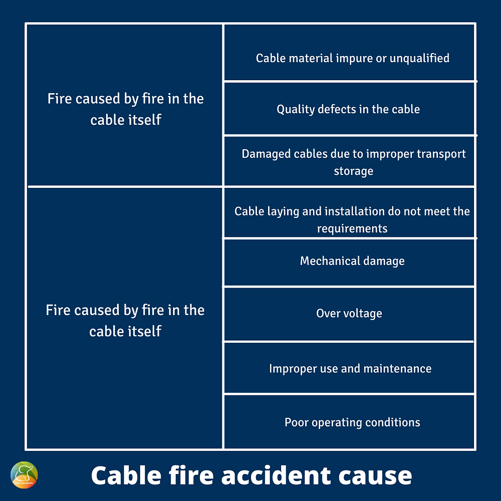 Cable fire accident causes