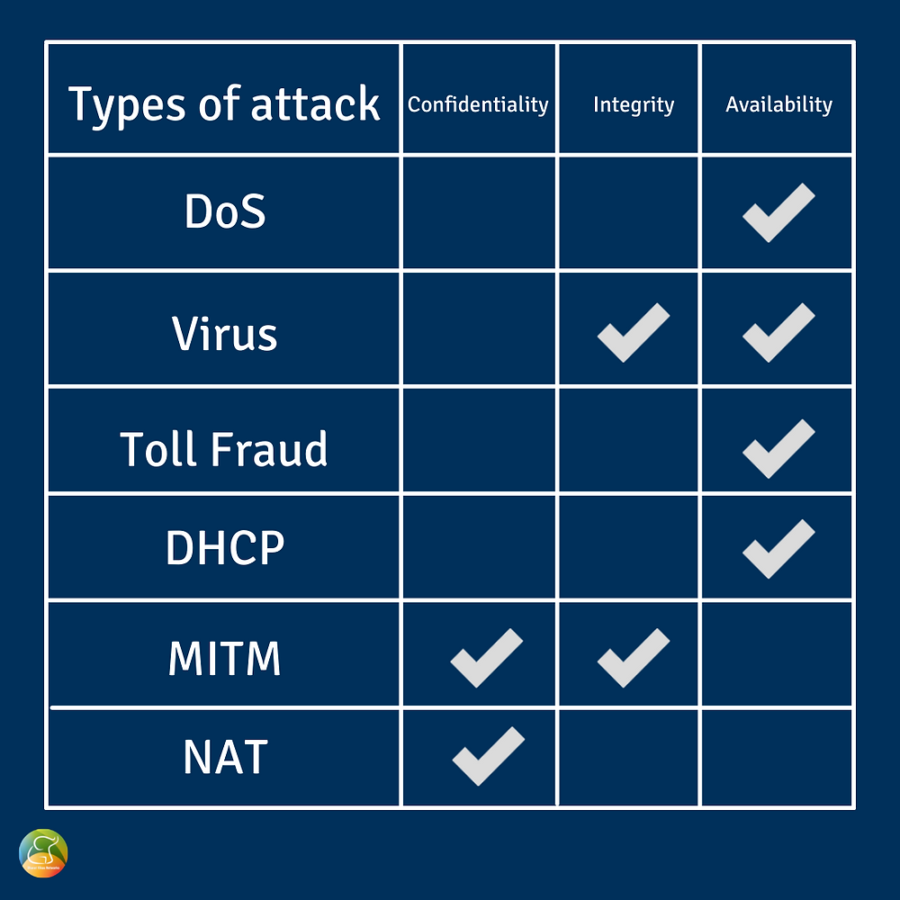 Analysis of VoIP security attacks