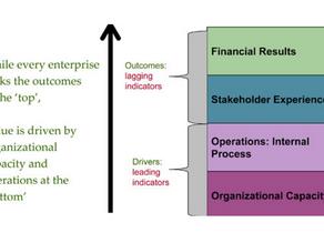 Leading Indicators – An Advantage of the Few?