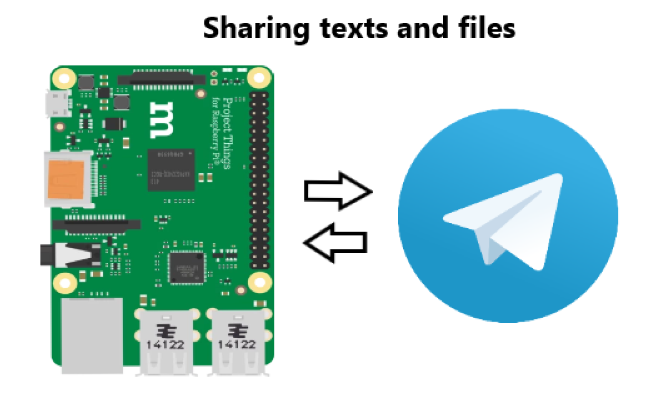 Illustration of Sharing texts and files
