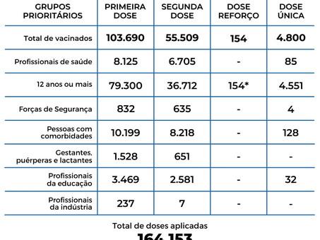 Balneário Camboriú segue recomendação da Anvisa e vacina jovens de 15 anos sem comorbidades
