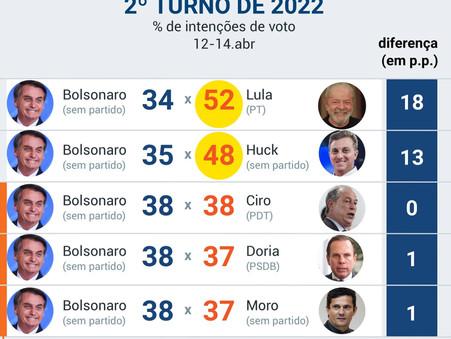 Bolsonaro perderia para Lula e para Huck em 2022: afirmação ou indagação?