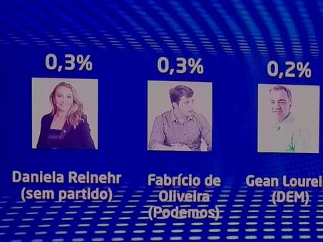 PESQUISA GOVERNO SC: João Rodrigues lidera com folga, Moisés é 2º e Colombo aparece em 3º