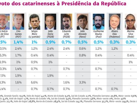 PESQUISAS PRESIDENCIAIS EM SC: Bolsonaro dá um galope nos adversários