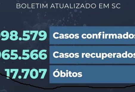 LEITOS UTI: Taxa de ocupação cai para 80,9% em Santa Catarina