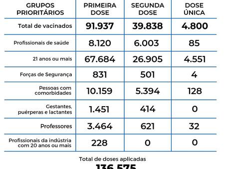 136 mil vacinas aplicadas em Balneário Camboriú e a partir de agora é de 21+ em diante e puérperas