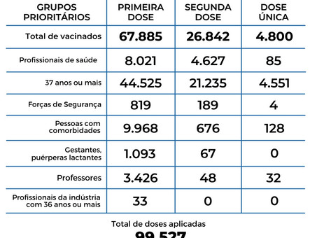 VACINAÇÃO: Chegando a 100 mil doses aplicadas em Balneário Camboriú