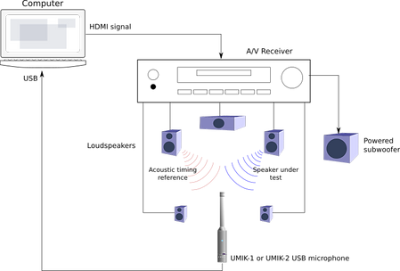 rew-timing-ht-connections-avr.webp