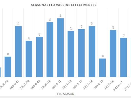 インフルエンザワクチンの有効性のデータ?