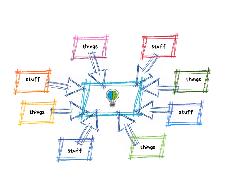 Mind map style infographic where branches saying 'stuff' and 'things' lead to a lightbulb with a brain in it in the centre.