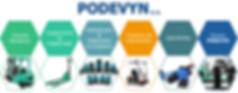 Transpalette chariot élévateur nettoyeuse de sols à vendre Belgique PODEVYN