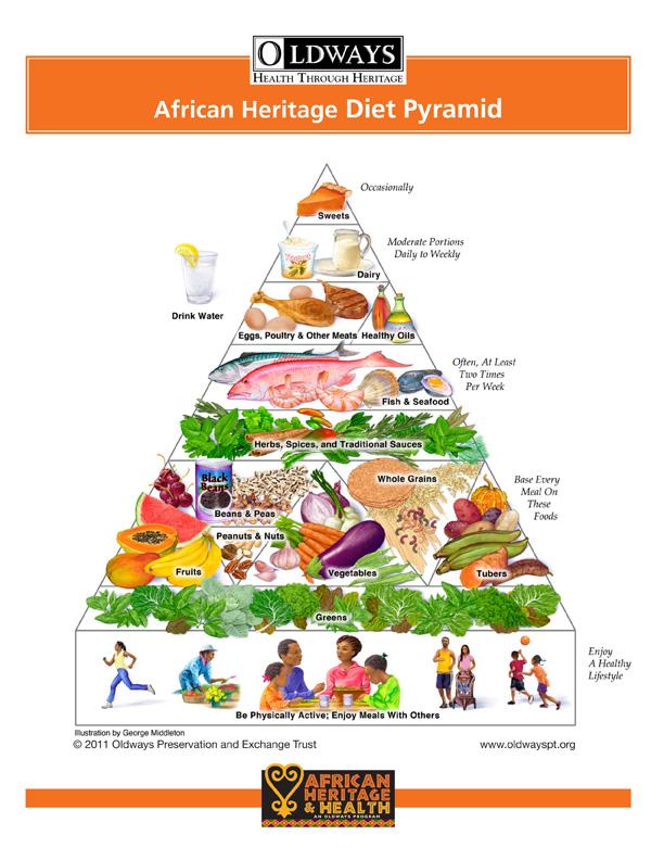 african heritage diet