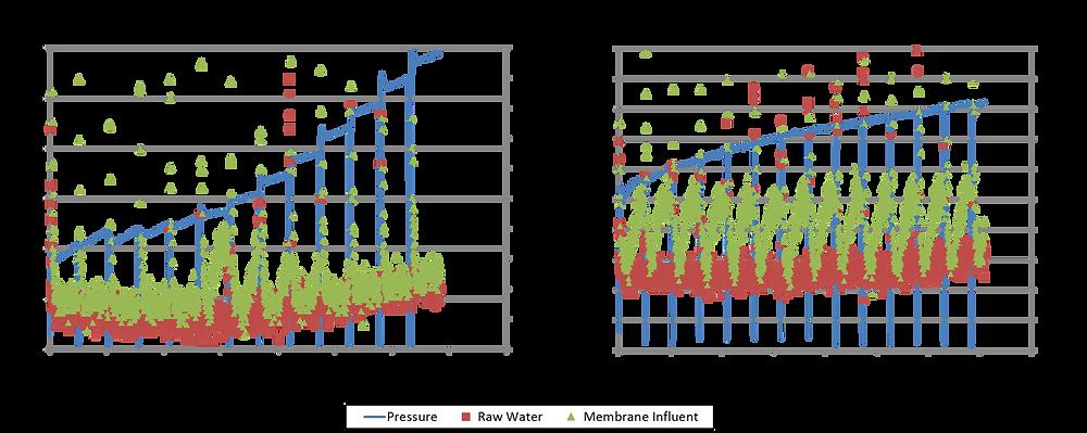Syringe pump coagulant conductivity