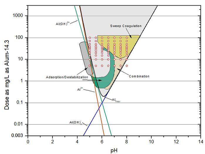 Coagulation Diagram