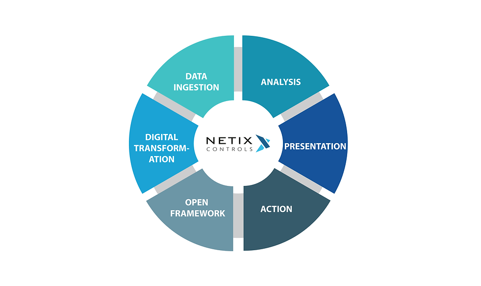 Netix Integrated Buildings_iBMS.png