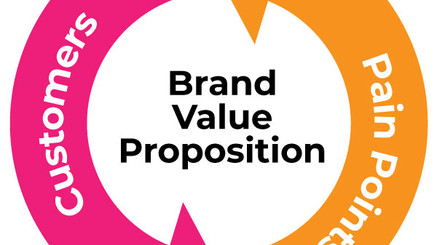 How to create a Brand Value Proposition?