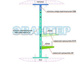 схема использования вертикальных консоле