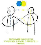 geweldloze communicatie.jpg